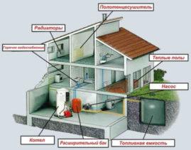 Проблема обогрева водопроводов в загородных домах