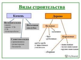 Виды строительства