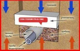 Чем утеплить трубы водопровода