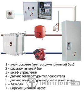Котлы отопления. — Системы отопления для квартиры, дома и офиса