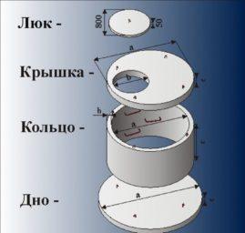 Железобетонные кольца для колодцев