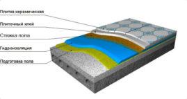 Вопросы гидроизоляции