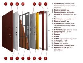Основные критерии выбора входной металлической двери