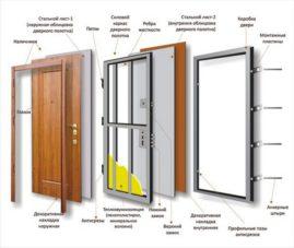 Выбор бронированной двери: как выбрать дверное полотно, замки и петли