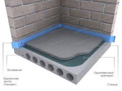 Современная стяжка пола может выполняться по любому основанию – по плитам перекрытия, грунту